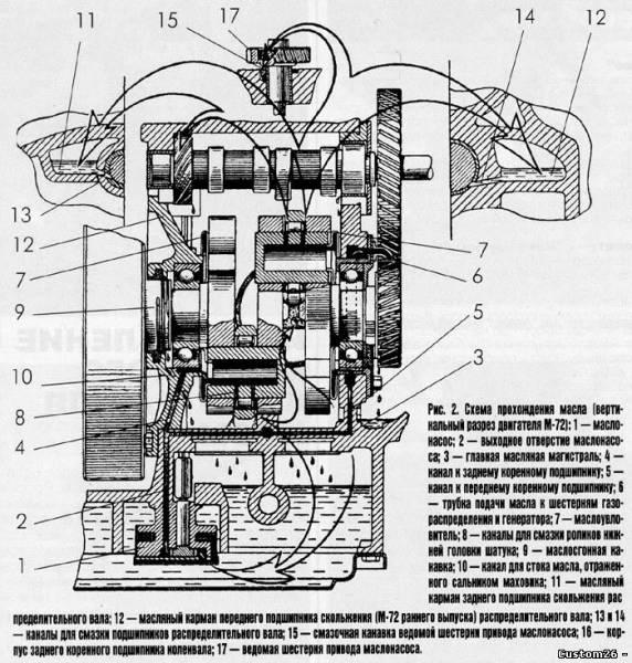Схема прохождения масла (вертикальный разрез двигателя М-72): 1 - масло- насос; 2 - выходное оперетке маслонасо- са...